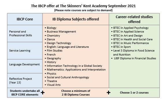 The IBCP Offer September 2021