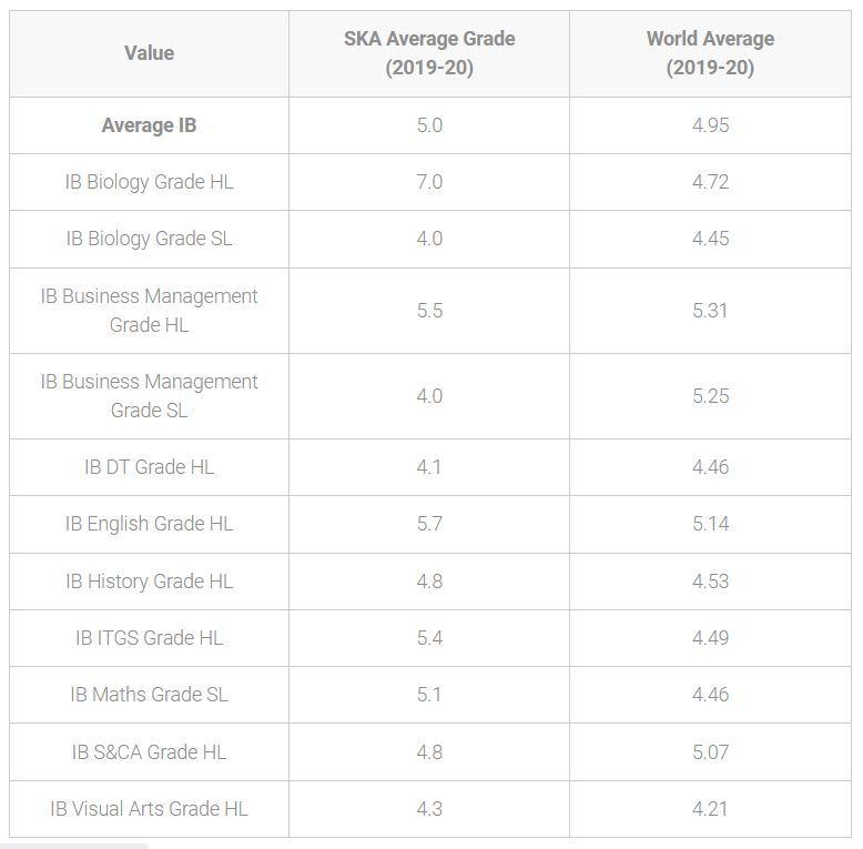 IB Grades comparison