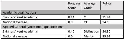 2018 19 outcomes orig
